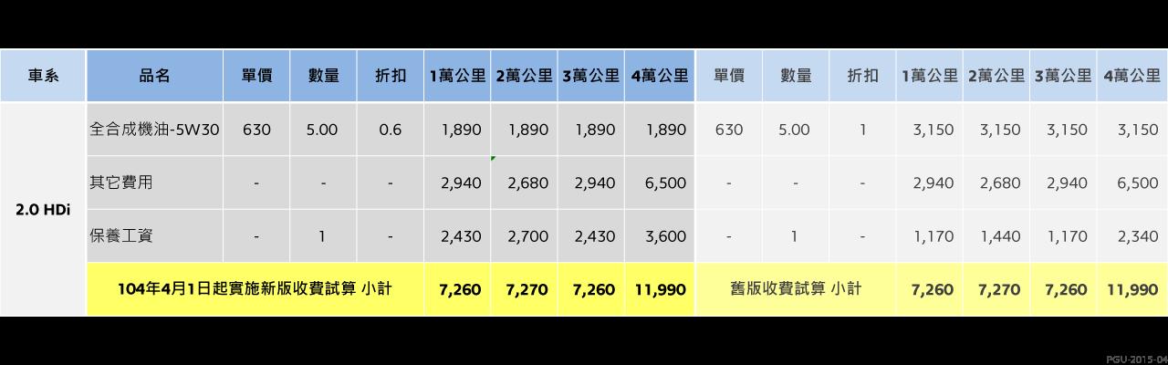 新舊差異收費比較表-2.0HDi